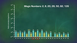 The Quantum Nucleus and Magic Numbers